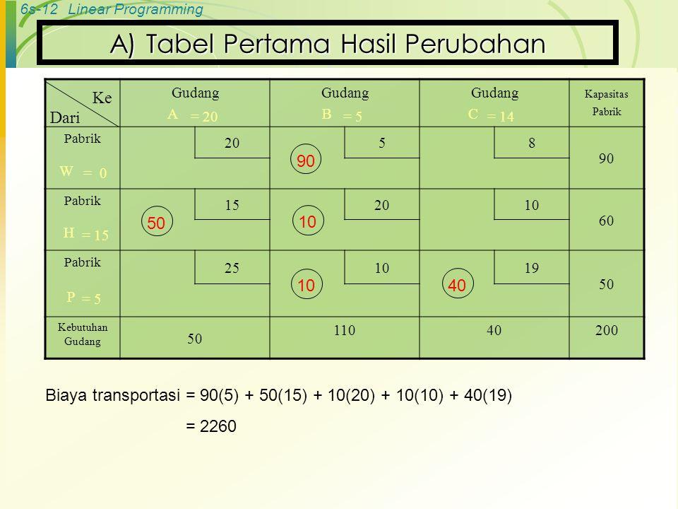 6s-12Linear Programming A) Tabel Pertama Hasil Perubahan Gudang A Gudang B Gudang C Kapasitas Pabrik Pabrik 20 58 90 W Pabrik 152010 60 H Pabrik 251019 50 P Kebutuhan Gudang 50 11040200 Ke Dari 90 50 10 40 = 0 = 15 = 5 = 20= 5= 14 Biaya transportasi = 90(5) + 50(15) + 10(20) + 10(10) + 40(19) = 2260