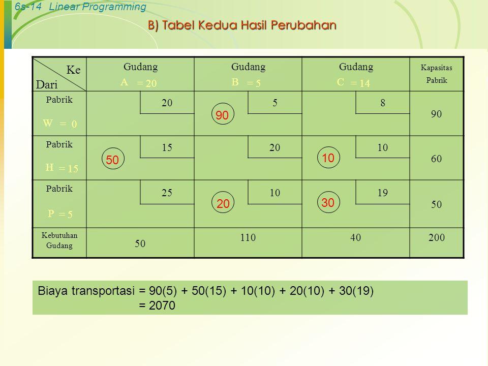 6s-14Linear Programming B) Tabel Kedua Hasil Perubahan Gudang A Gudang B Gudang C Kapasitas Pabrik Pabrik 20 58 90 W Pabrik 152010 60 H Pabrik 251019 50 P Kebutuhan Gudang 50 11040200 Ke Dari 90 50 10 = 0 = 15 = 5 = 20= 5= 14 20 30 Biaya transportasi = 90(5) + 50(15) + 10(10) + 20(10) + 30(19) = 2070