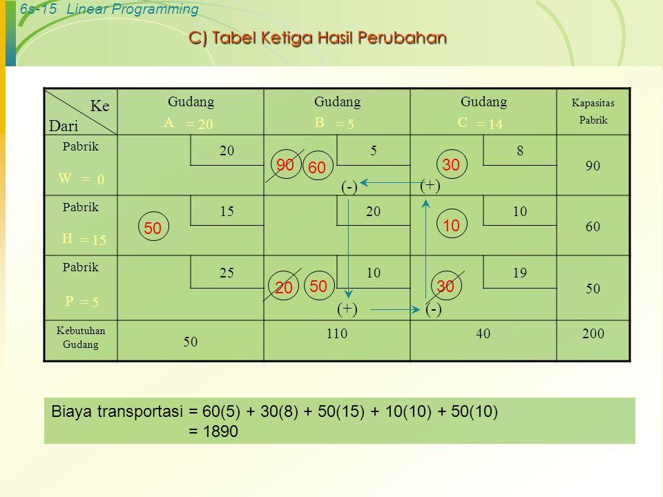 6s-15Linear Programming C) Tabel Ketiga Hasil Perubahan Gudang A Gudang B Gudang C Kapasitas Pabrik Pabrik 20 58 90 W Pabrik 152010 60 H Pabrik 251019 50 P Kebutuhan Gudang 50 11040200 Ke Dari (-)(+) (-) 60 50 90 10 20 30 = 0 = 15 = 5 = 20= 5= 14 5030 Biaya transportasi = 60(5) + 30(8) + 50(15) + 10(10) + 50(10) = 1890
