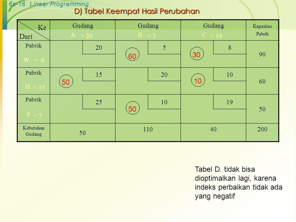 6s-16Linear Programming D) Tabel Keempat Hasil Perubahan Gudang A Gudang B Gudang C Kapasitas Pabrik Pabrik 20 58 90 W Pabrik 152010 60 H Pabrik 251019 50 P Kebutuhan Gudang 50 11040200 Ke Dari 60 50 10 30 = 0 = 15 = 5 = 20= 5= 14 50 Tabel D.