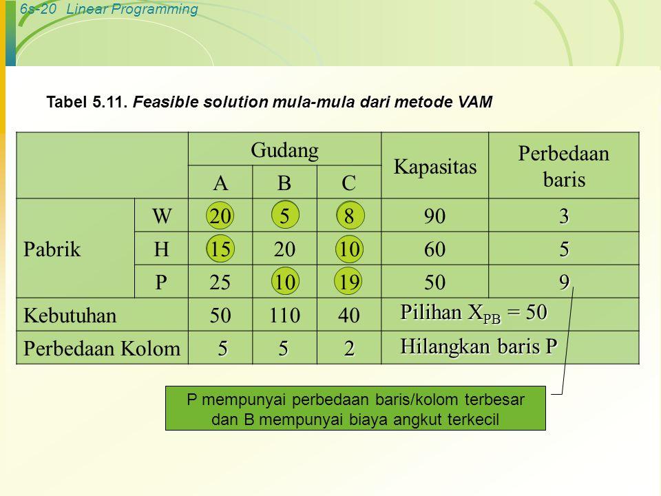 6s-20Linear Programming Gudang Kapasitas Perbedaan baris ABC Pabrik W205890 H15201060 P25101950 Kebutuhan5011040 Perbedaan Kolom Tabel 5.11.