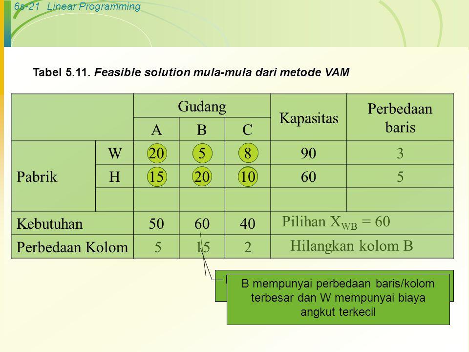 6s-21Linear Programming Tabel 5.11.