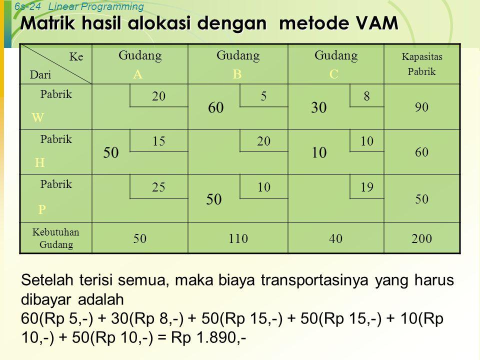 6s-24Linear Programming Matrik hasil alokasi dengan metode VAM Gudang A Gudang B Gudang C Kapasitas Pabrik Pabrik 20 60 5 30 8 90 W Pabrik 50 1520 10 60 H Pabrik 25 50 1019 50 P Kebutuhan Gudang 5011040200 Ke Dari Setelah terisi semua, maka biaya transportasinya yang harus dibayar adalah 60(Rp 5,-) + 30(Rp 8,-) + 50(Rp 15,-) + 50(Rp 15,-) + 10(Rp 10,-) + 50(Rp 10,-) = Rp 1.890,-