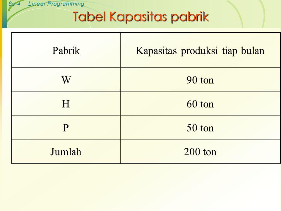 6s-4Linear Programming Tabel Kapasitas pabrik PabrikKapasitas produksi tiap bulan W90 ton H60 ton P50 ton Jumlah200 ton
