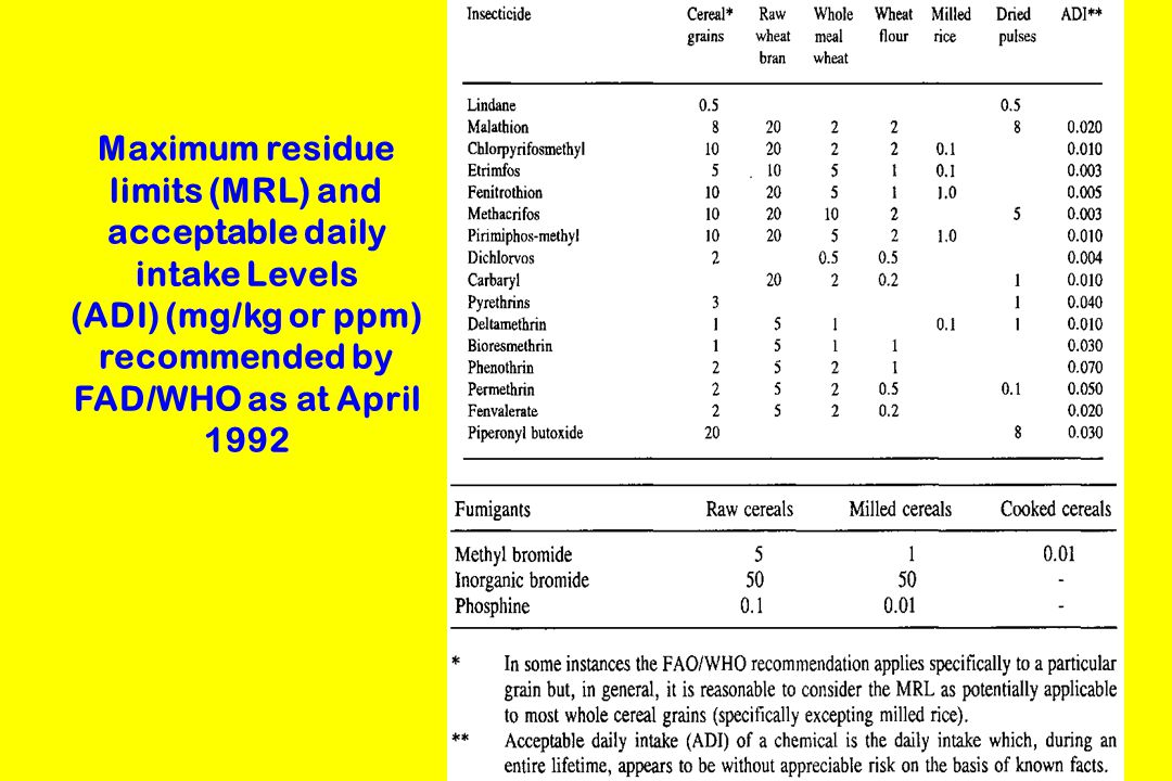 Maximum residue limits (MRL) and acceptable daily intake Levels (ADI) (mg/kg or ppm) recommended by FAD/WHO as at April 1992