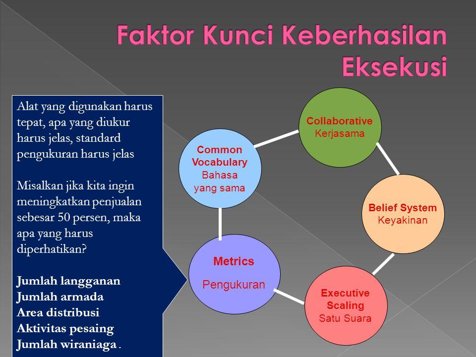 Executive Scaling Satu Suara Common Vocabulary Bahasa yang sama Collaborative Kerjasama Belief System Keyakinan Metrics Pengukuran Alat yang digunakan
