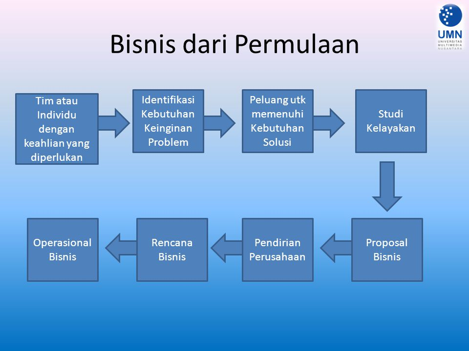 Problems as Mother of Invention Problem Solusi Inovasi Penemuan Peluang Bisnis