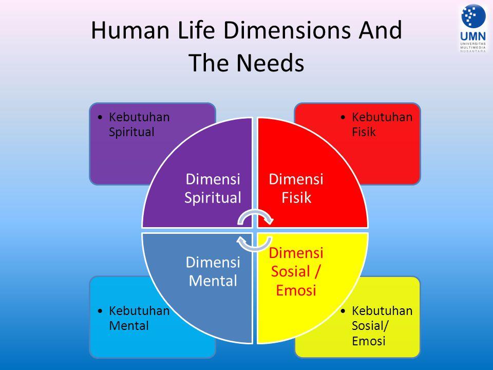 Human Life Dimensions And The Needs Kebutuhan Sosial/ Emosi Kebutuhan Mental Kebutuhan Fisik Kebutuhan Spiritual Dimensi Spiritual Dimensi Fisik Dimen