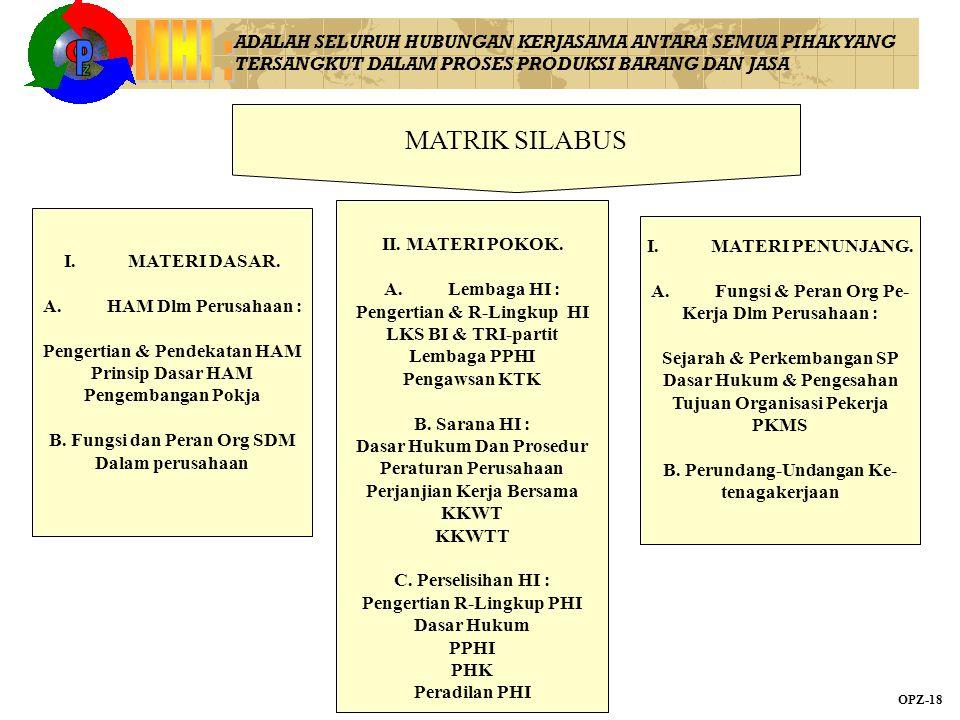 MATRIK SILABUS I.MATERI DASAR. A.HAM Dlm Perusahaan : Pengertian & Pendekatan HAM Prinsip Dasar HAM Pengembangan Pokja B. Fungsi dan Peran Org SDM Dal