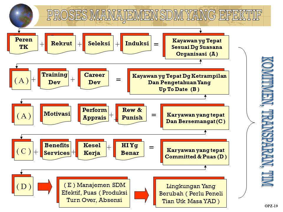 Peren TK + Peren TK Peren TK Seleksi Rekrut Induksi + ++ ++ SeleksiInduksi = Kayawan yg Tepat Sesuai Dg Suasana Organisasi (A ) Induksi Training Dev (