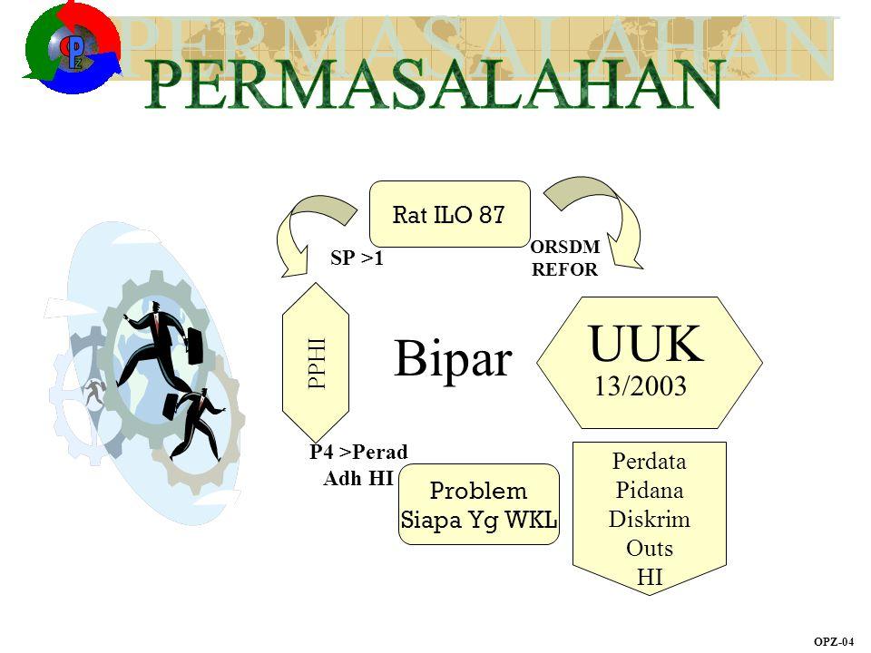 OPZ-04 Rat ILO 87 PPHI Problem Siapa Yg WKL UUK 13/2003 Perdata Pidana Diskrim Outs HI Bipar
