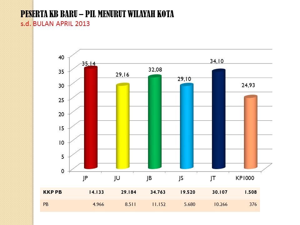 PESERTA KB BARU – PIL MENURUT WILAYAH KOTA s.d.