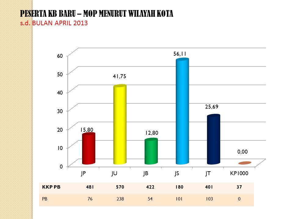 PESERTA KB BARU – MOP MENURUT WILAYAH KOTA s.d.