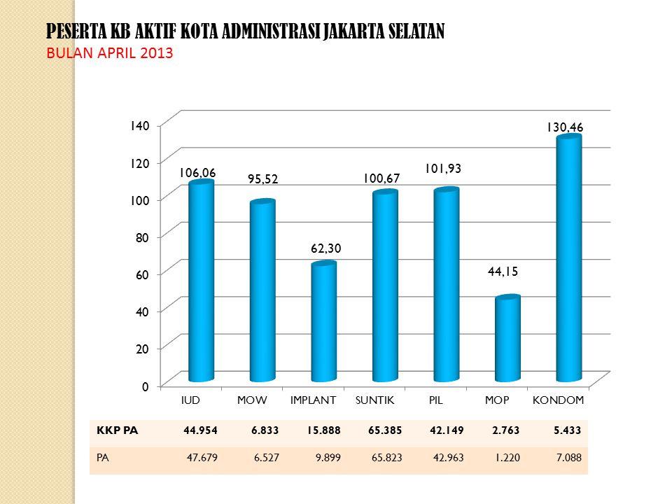 PESERTA KB AKTIF KOTA ADMINISTRASI JAKARTA SELATAN BULAN APRIL 2013 KKP PA44.9546.83315.88865.38542.1492.7635.433 PA47.6796.5279.89965.82342.9631.2207.088