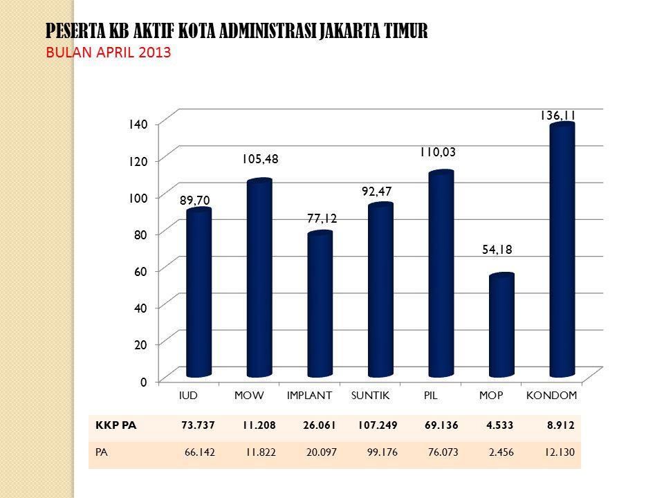 PESERTA KB AKTIF KOTA ADMINISTRASI JAKARTA TIMUR BULAN APRIL 2013 KKP PA73.73711.20826.061107.24969.1364.5338.912 PA66.14211.82220.09799.17676.0732.45612.130