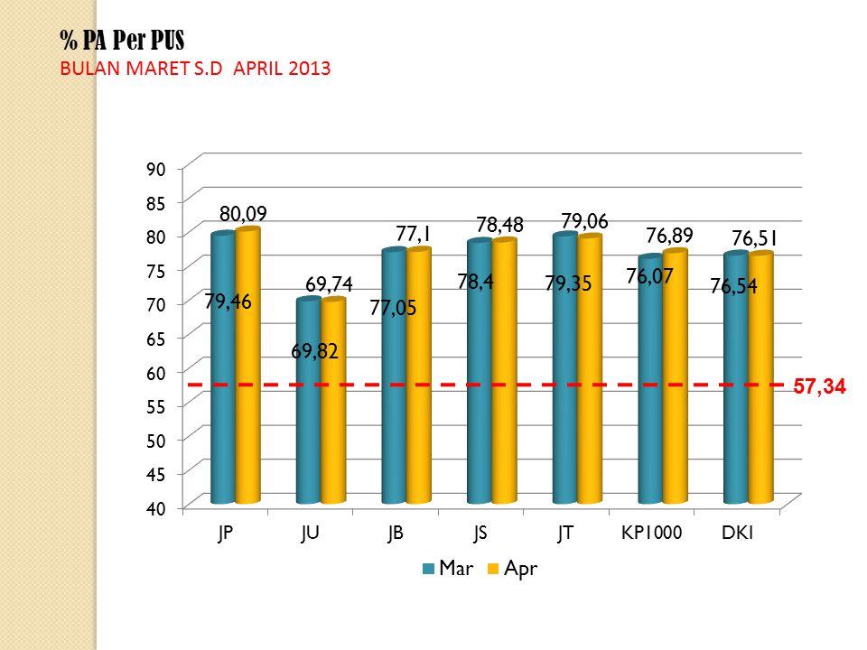 % PA Per PUS BULAN MARET S.D APRIL 2013 57,34