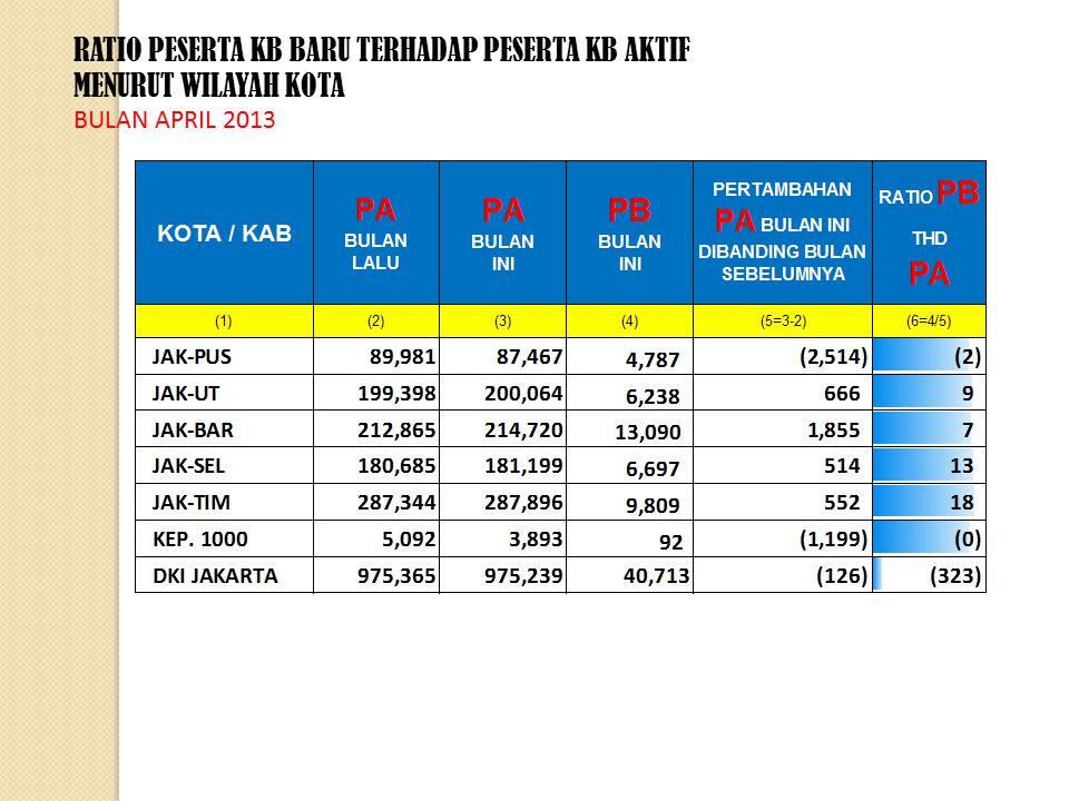 RATIO PESERTA KB BARU TERHADAP PESERTA KB AKTIF MENURUT WILAYAH KOTA BULAN APRIL 2013