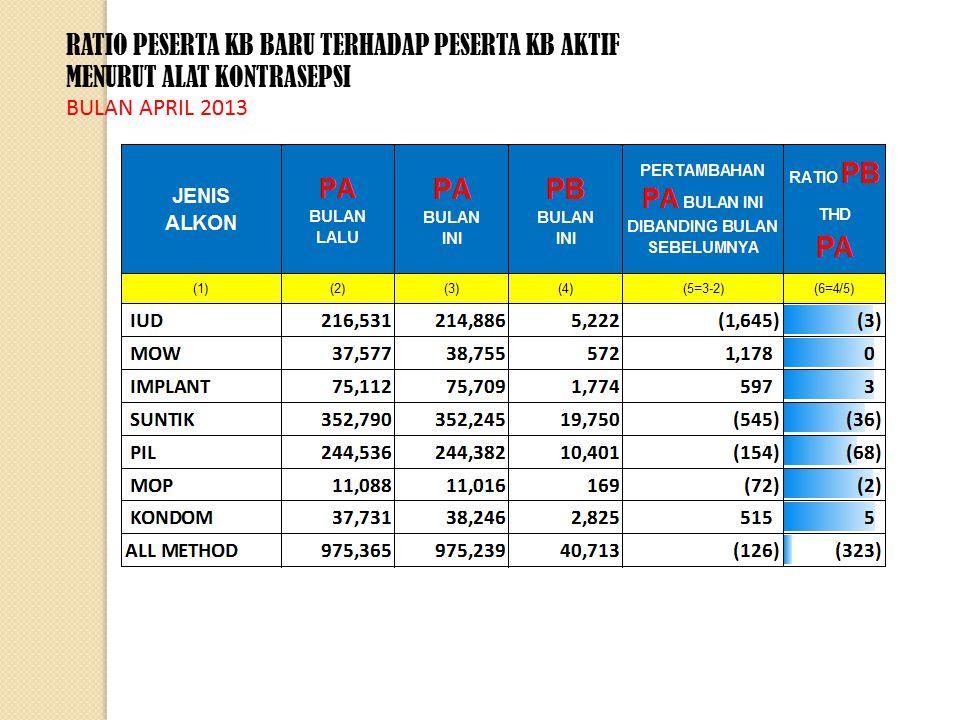 RATIO PESERTA KB BARU TERHADAP PESERTA KB AKTIF MENURUT ALAT KONTRASEPSI BULAN APRIL 2013