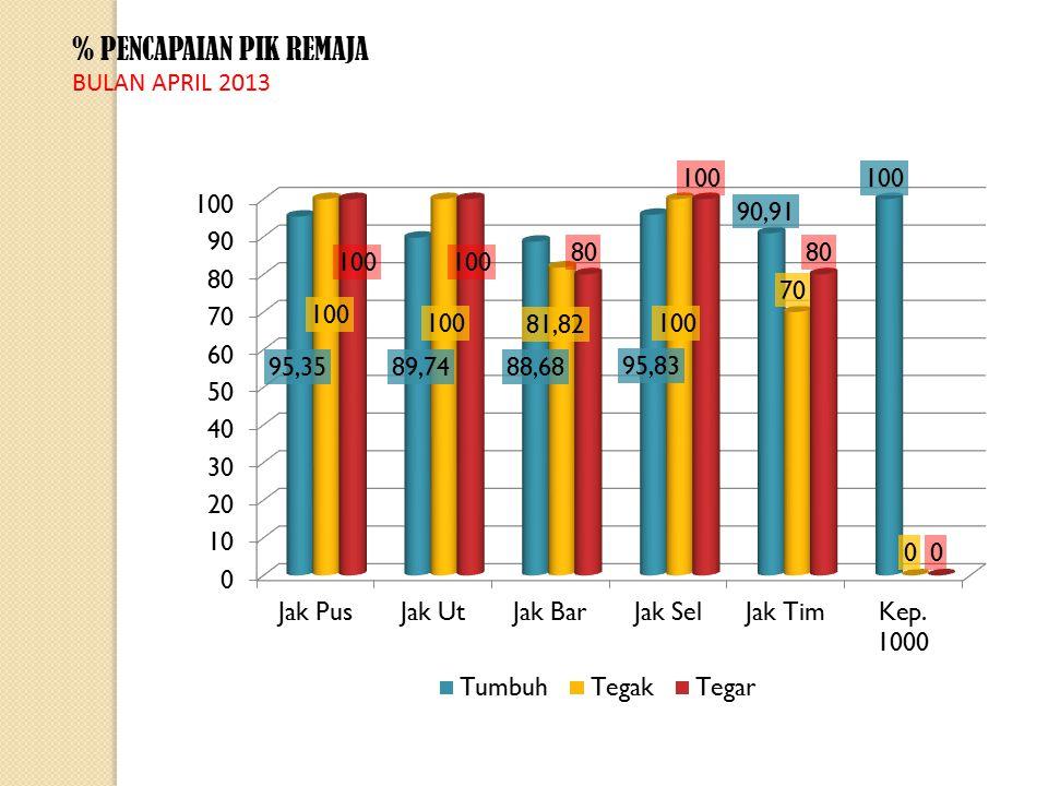 % PENCAPAIAN PIK REMAJA BULAN APRIL 2013
