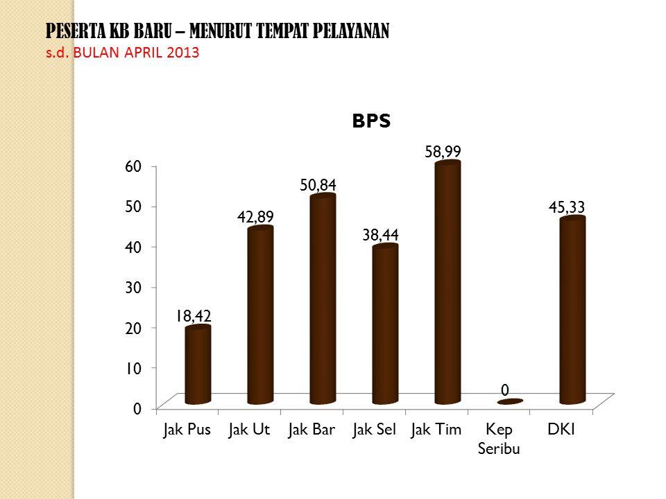 PESERTA KB BARU – MENURUT TEMPAT PELAYANAN s.d. BULAN APRIL 2013