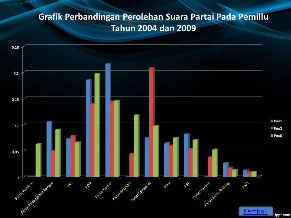 Pembahasan Berdasarkan hasil quick qount atau hitung cepat yang diadakan berbagai lembaga survey, PDI Perjuangan unggul dengan perolehan suara hampir