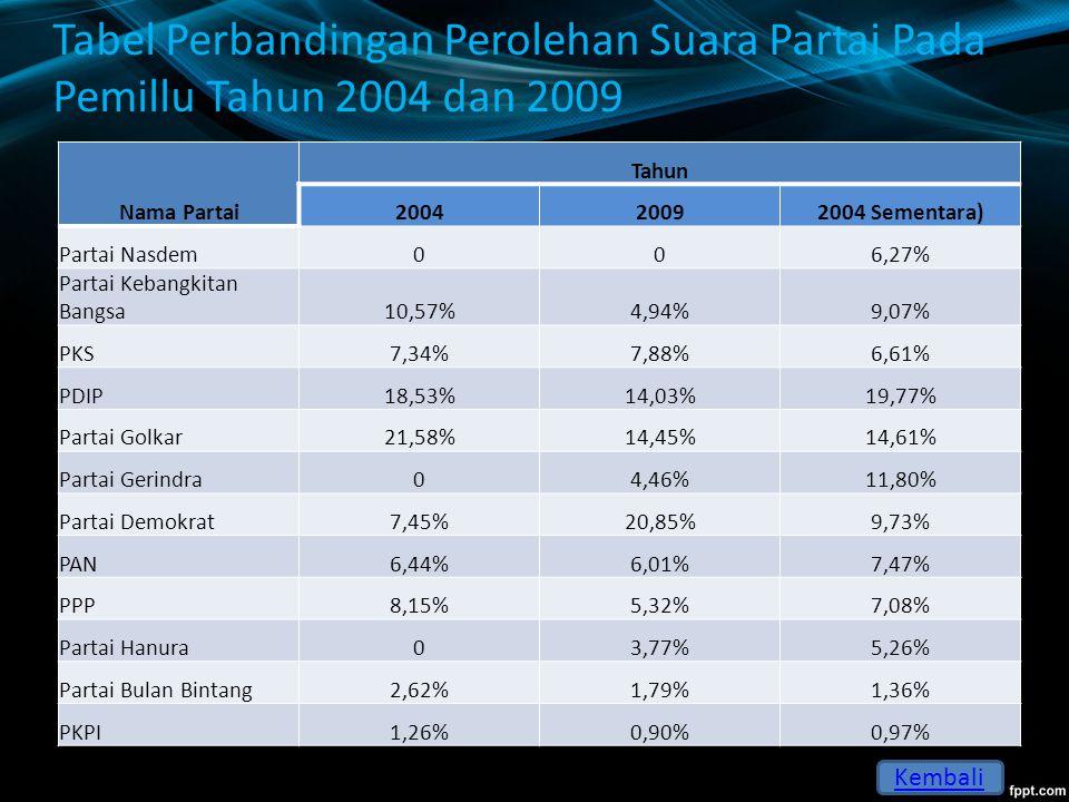 Grafik Perbandingan Perolehan Suara Partai Pada Pemillu Tahun 2004 dan 2009 Kembali