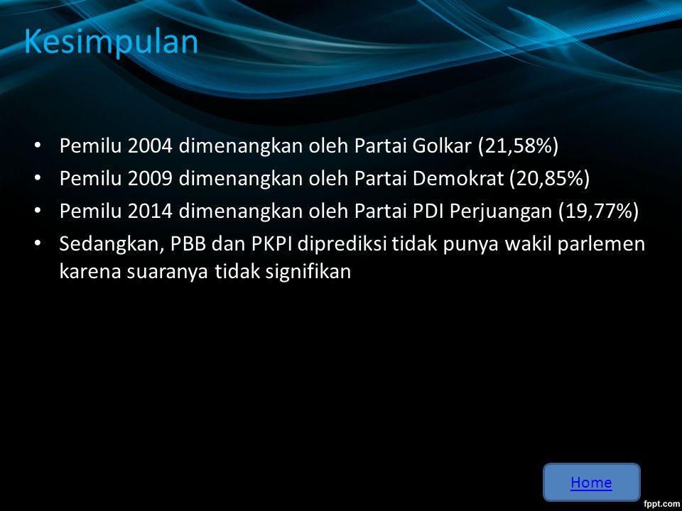 Tabel Perbandingan Perolehan Suara Partai Pada Pemillu Tahun 2004 dan 2009 Nama Partai Tahun 200420092004 Sementara) Partai Nasdem006,27% Partai Kebangkitan Bangsa10,57%4,94%9,07% PKS7,34%7,88%6,61% PDIP18,53%14,03%19,77% Partai Golkar21,58%14,45%14,61% Partai Gerindra04,46%11,80% Partai Demokrat7,45%20,85%9,73% PAN6,44%6,01%7,47% PPP8,15%5,32%7,08% Partai Hanura03,77%5,26% Partai Bulan Bintang2,62%1,79%1,36% PKPI1,26%0,90%0,97% Kembali