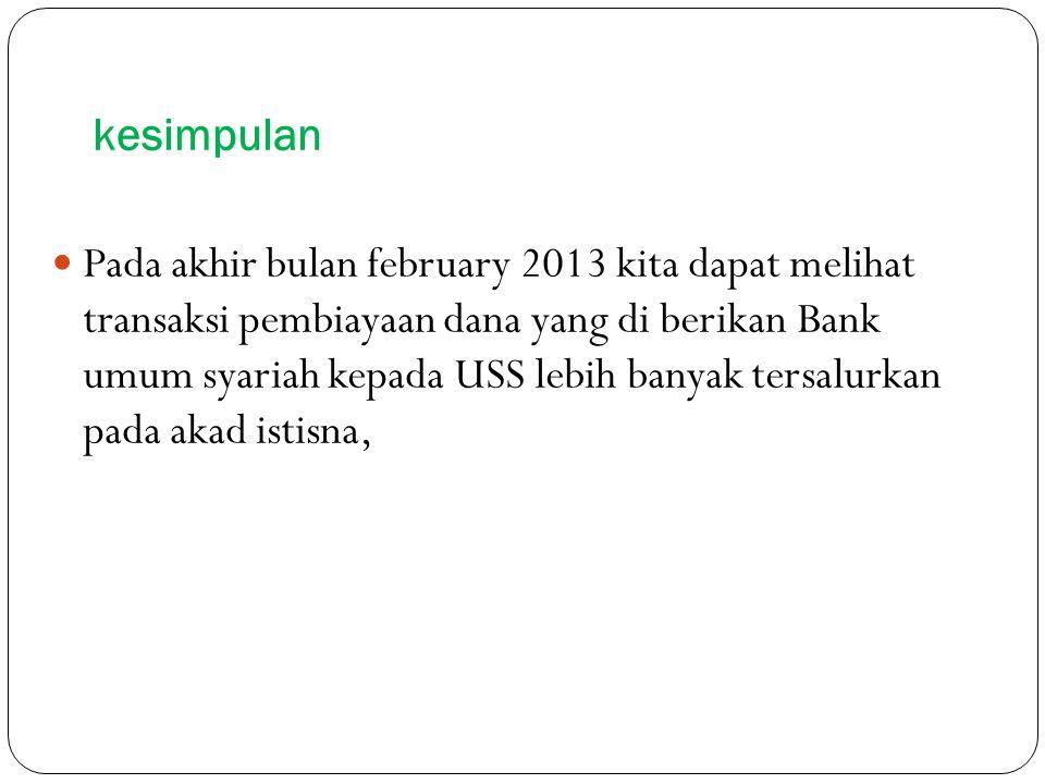 kesimpulan Pada akhir bulan february 2013 kita dapat melihat transaksi pembiayaan dana yang di berikan Bank umum syariah kepada USS lebih banyak tersalurkan pada akad istisna,