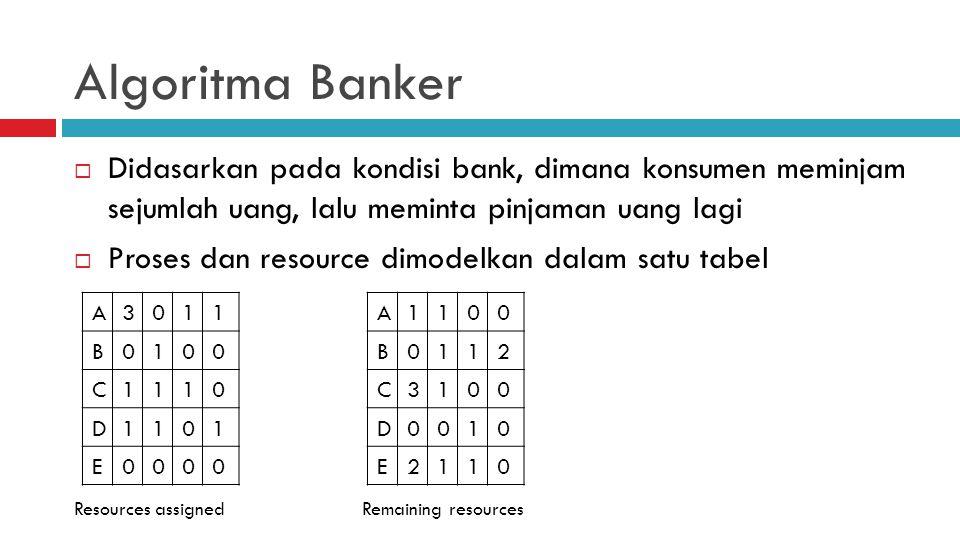 Algoritma Banker  Didasarkan pada kondisi bank, dimana konsumen meminjam sejumlah uang, lalu meminta pinjaman uang lagi  Proses dan resource dimodelkan dalam satu tabel Resources assignedRemaining resources A3011 B0100 C1110 D1101 E0000 A1100 B0112 C3100 D0010 E2110