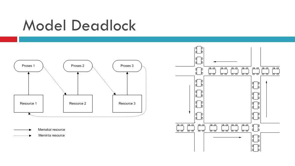 Penyebab Deadlock  Mutual Exclusion  Hold and Wait  Circular Waiting  No Preemption Deadlock harus memenuhi semua syarat diatas