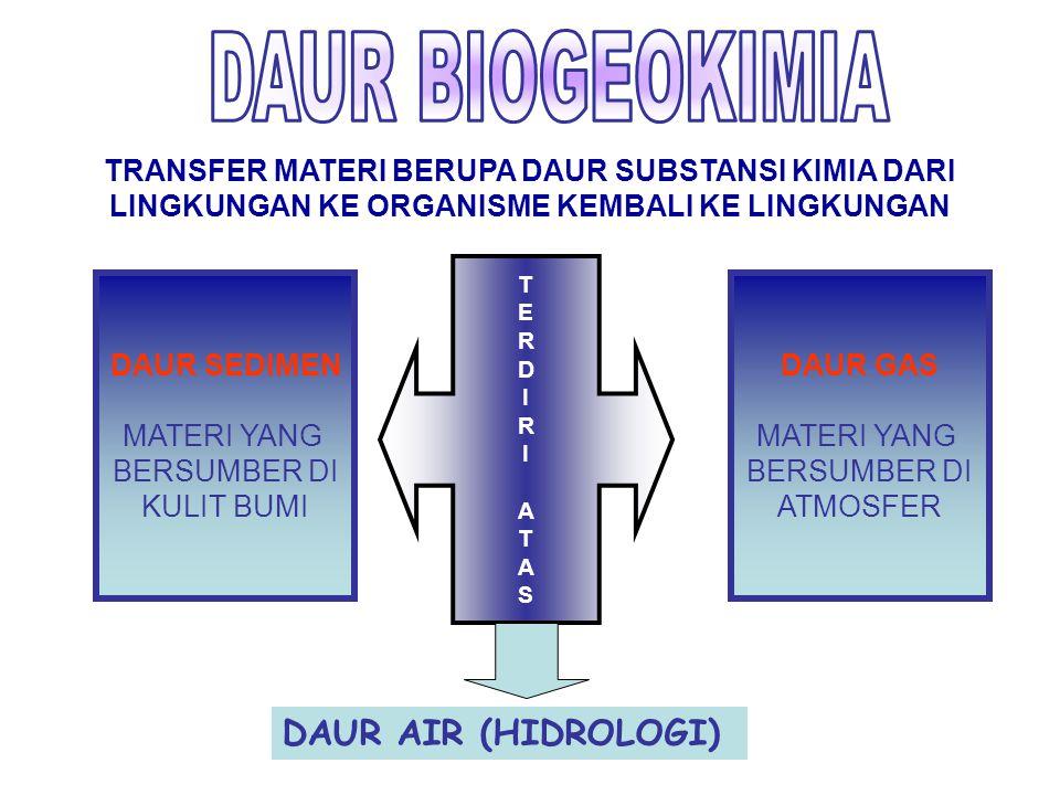 TRANSFER MATERI BERUPA DAUR SUBSTANSI KIMIA DARI LINGKUNGAN KE ORGANISME KEMBALI KE LINGKUNGAN T E R D I R I A T A S DAUR GAS MATERI YANG BERSUMBER DI
