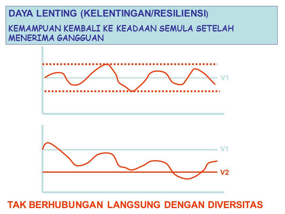 DAYA LENTING (KELENTINGAN/RESILIENSI ) KEMAMPUAN KEMBALI KE KEADAAN SEMULA SETELAH MENERIMA GANGGUAN V1 V2 TAK BERHUBUNGAN LANGSUNG DENGAN DIVERSITAS