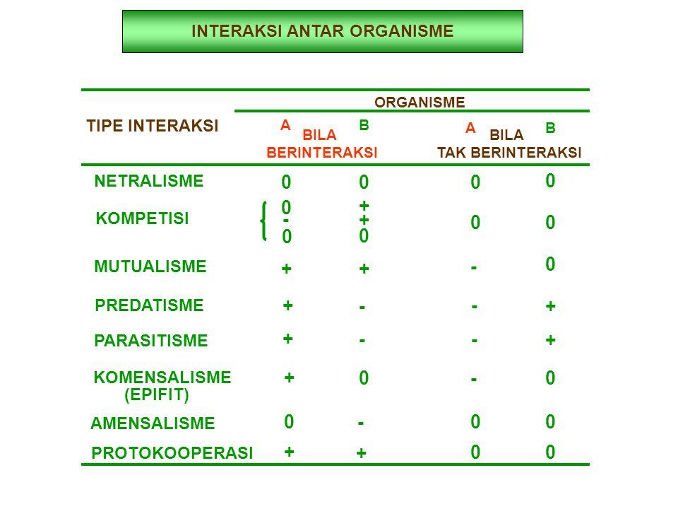 INTERAKSI ANTAR ORGANISME TIPE INTERAKSI ORGANISME A B AB BILA BERINTERAKSI BILA TAK BERINTERAKSI NETRALISME 000 0 KOMPETISI 0 + + - 0 0 0 0 MUTUALISM