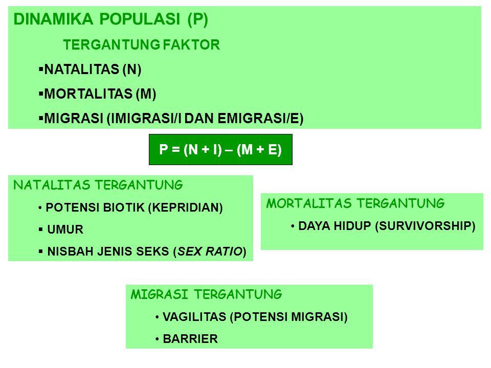 DINAMIKA POPULASI (P) TERGANTUNG FAKTOR NNATALITAS (N) MMORTALITAS (M) MMIGRASI (IMIGRASI/I DAN EMIGRASI/E) P = (N + I) – (M + E) NATALITAS TERG