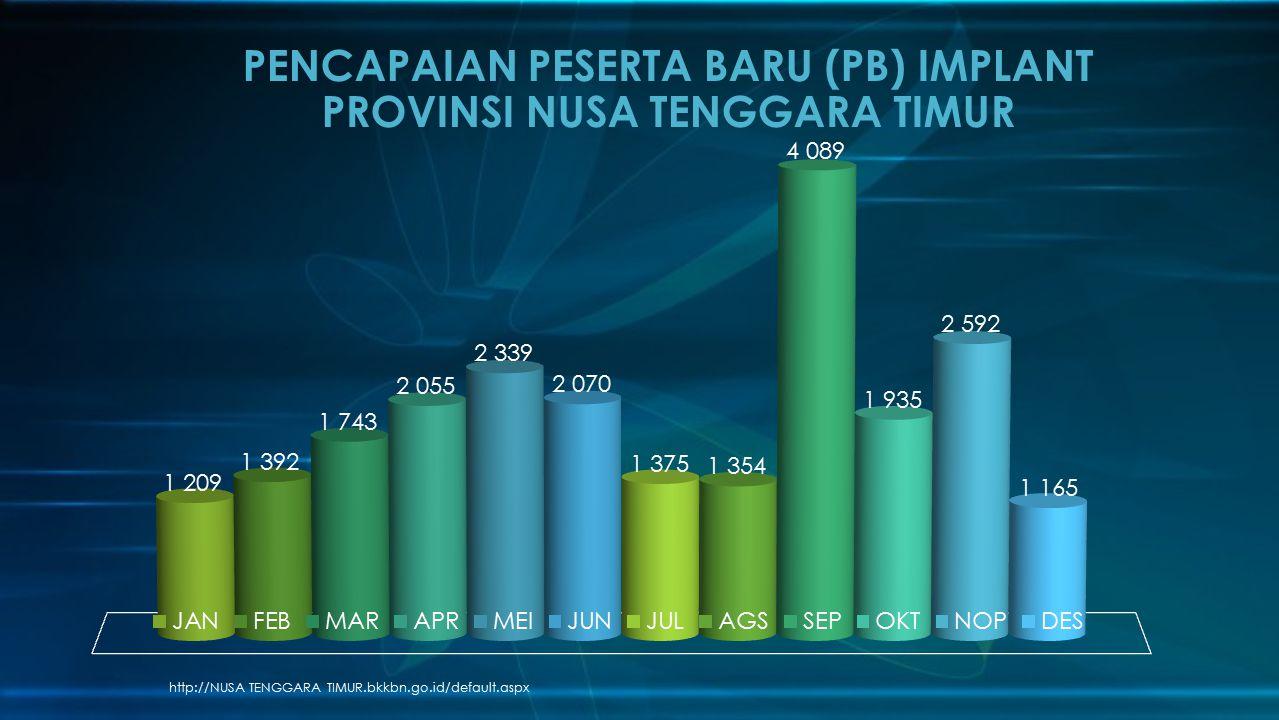 http://NUSA TENGGARA TIMUR.bkkbn.go.id/default.aspx PENCAPAIAN PESERTA BARU (PB) IMPLANT PROVINSI NUSA TENGGARA TIMUR