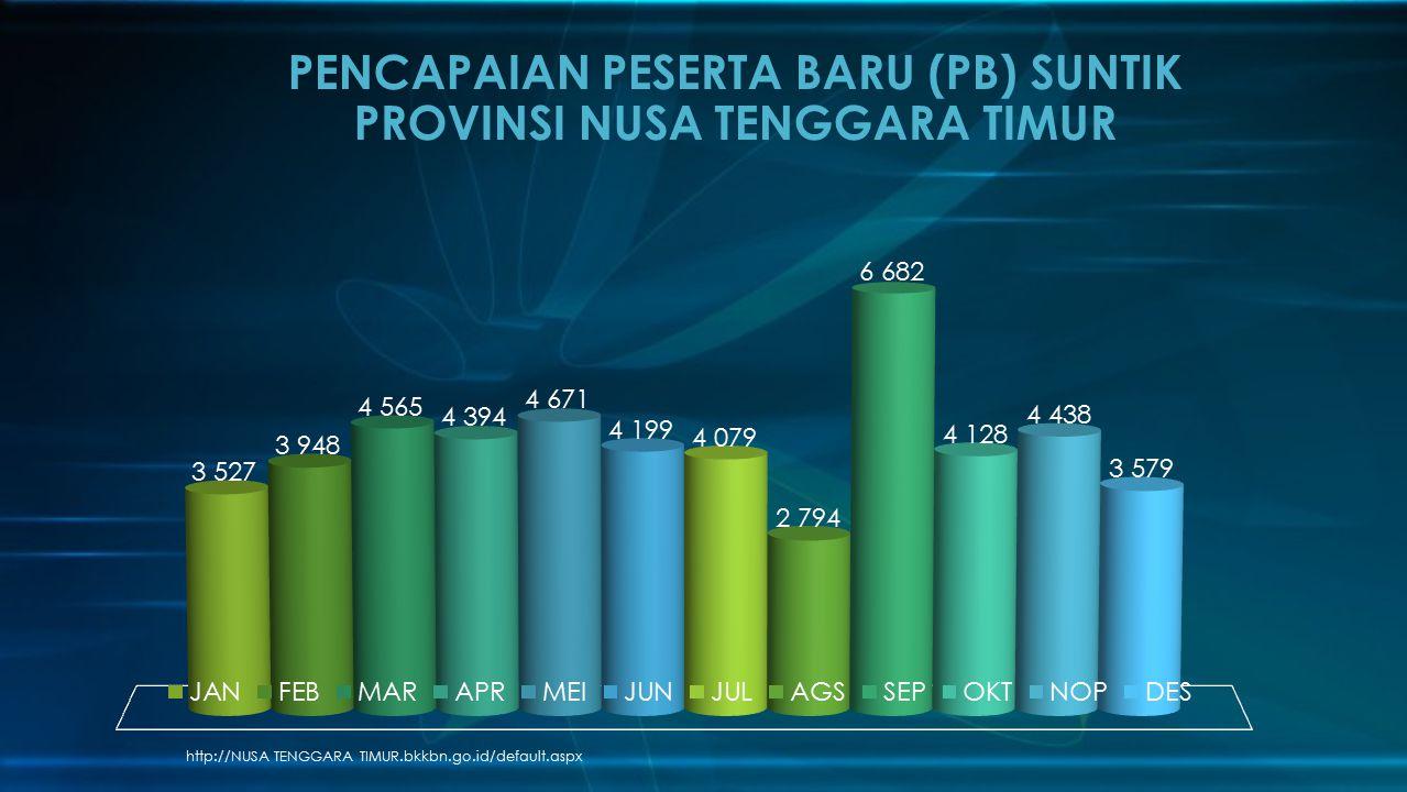 http://NUSA TENGGARA TIMUR.bkkbn.go.id/default.aspx PENCAPAIAN PESERTA BARU (PB) SUNTIK PROVINSI NUSA TENGGARA TIMUR