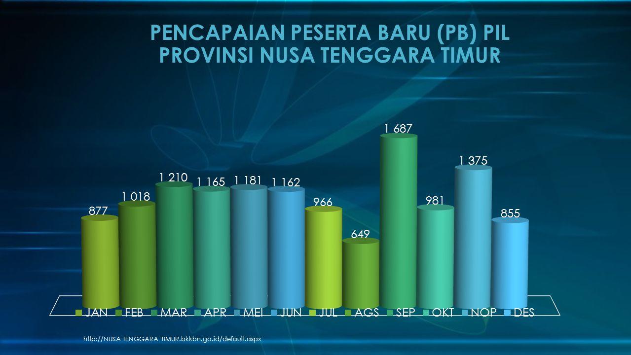 http://NUSA TENGGARA TIMUR.bkkbn.go.id/default.aspx PENCAPAIAN PESERTA BARU (PB) PIL PROVINSI NUSA TENGGARA TIMUR