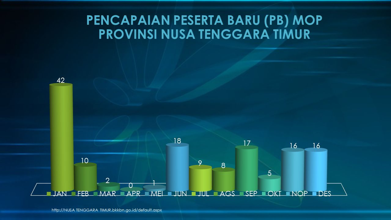 http://NUSA TENGGARA TIMUR.bkkbn.go.id/default.aspx PENCAPAIAN PESERTA BARU (PB) MOP PROVINSI NUSA TENGGARA TIMUR