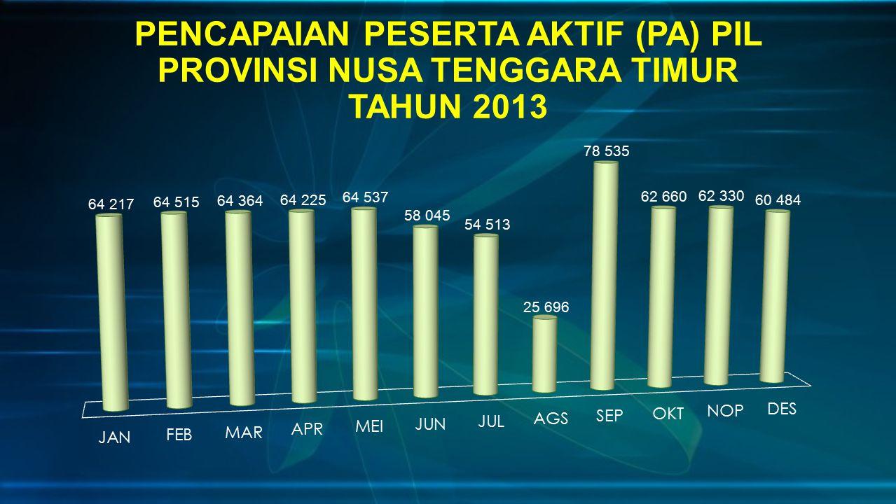 PENCAPAIAN PESERTA AKTIF (PA) PIL PROVINSI NUSA TENGGARA TIMUR TAHUN 2013