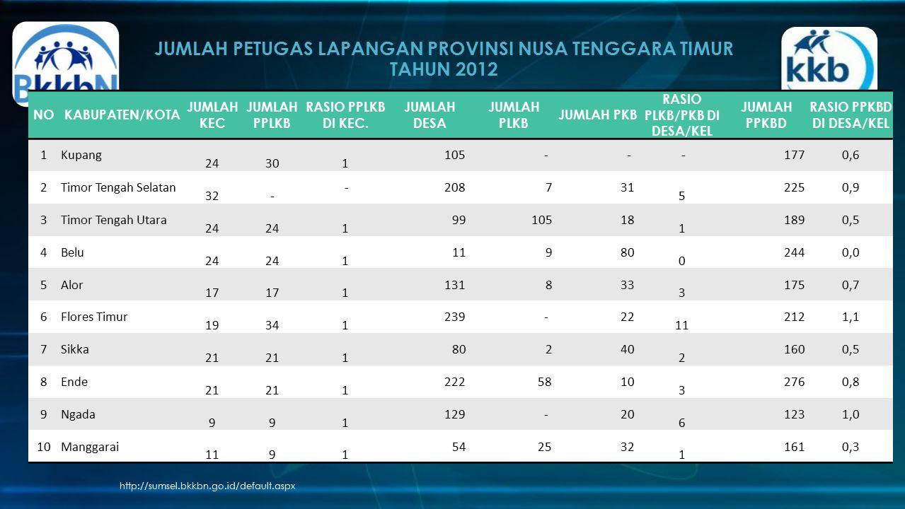 JUMLAH PETUGAS LAPANGAN PROVINSI NUSA TENGGARA TIMUR TAHUN 2012 http://sumsel.bkkbn.go.id/default.aspx NOKABUPATEN/KOTA JUMLAH KEC JUMLAH PPLKB RASIO PPLKB DI KEC.