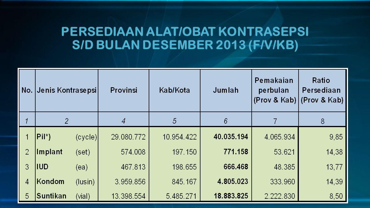 RASIO KEMAMPUAN STOCK KONTRASEPSI DI GUDANG PUSAT S/D DESEMBER 2013