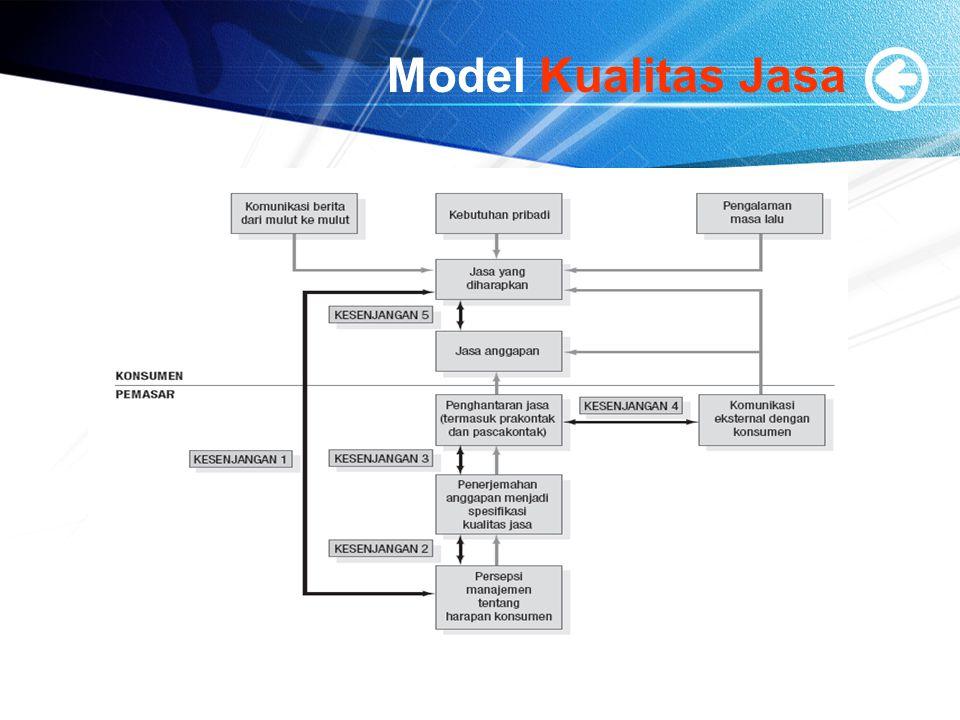 Model Kualitas Jasa