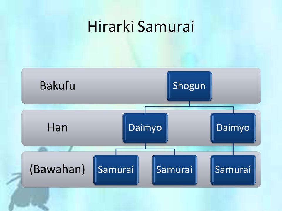 Hirarki Samurai (Bawahan) Han Bakufu ShogunDaimyoSamurai DaimyoSamurai