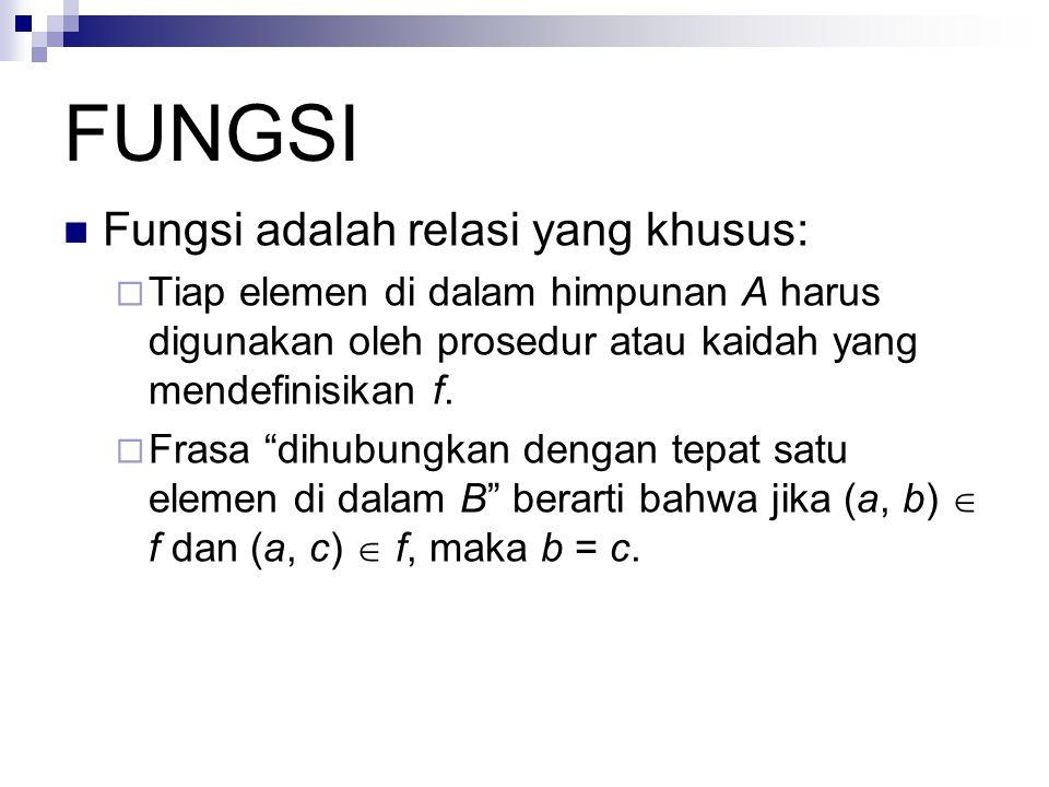 REPRESENTASI FUNGSI Fungsi dapat dispesifikasikan dalam berbagai bentuk, diantaranya:  Himpunan pasangan terurut.