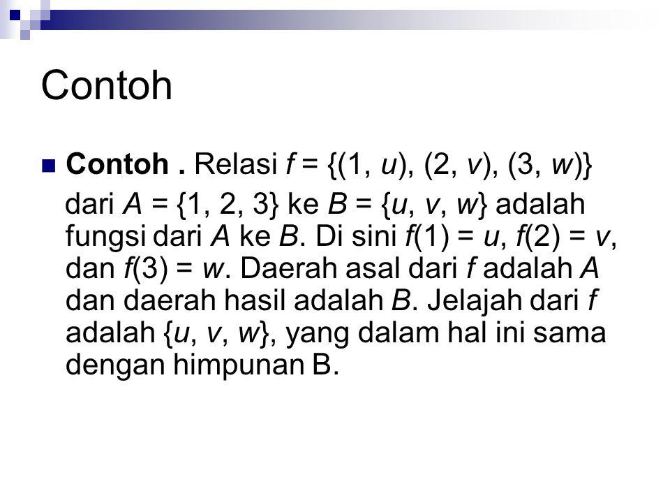 Contoh Contoh. Relasi f = {(1, u), (2, v), (3, w)} dari A = {1, 2, 3} ke B = {u, v, w} adalah fungsi dari A ke B. Di sini f(1) = u, f(2) = v, dan f(3)