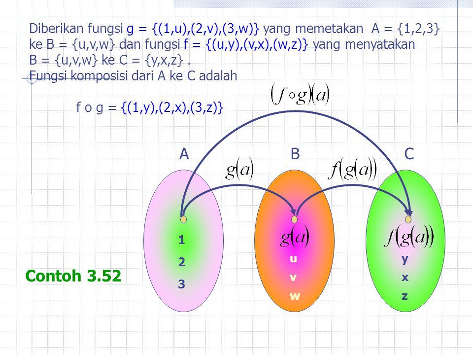 Contoh 3.52 Diberikan fungsi g = {(1,u),(2,v),(3,w)} yang memetakan A = {1,2,3} ke B = {u,v,w} dan fungsi f = {(u,y),(v,x),(w,z)} yang menyatakan B = {u,v,w} ke C = {y,x,z}.
