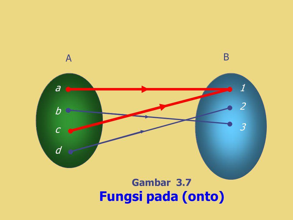 A B a1 b c d 2 3 Gambar 3.7 Fungsi pada (onto)