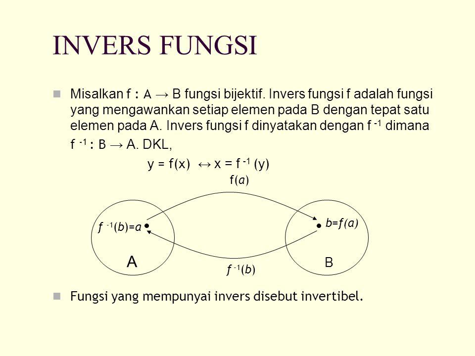 INVERS FUNGSI Misalkan f : A → B fungsi bijektif. Invers fungsi f adalah fungsi yang mengawankan setiap elemen pada B dengan tepat satu elemen pada A.