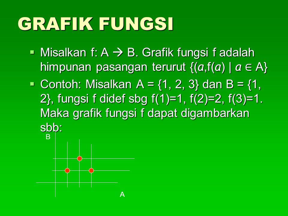 GRAFIK FUNGSI  Misalkan f: A  B. Grafik fungsi f adalah himpunan pasangan terurut {( a,f( a ) | a ∈ A}  Contoh: Misalkan A = {1, 2, 3} dan B = {1,