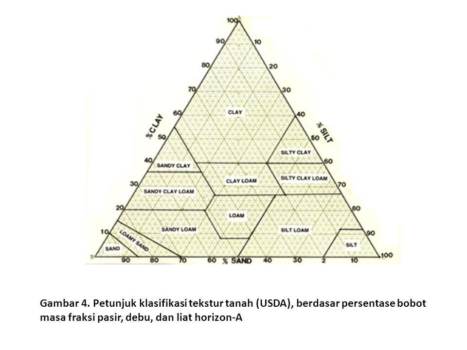Gambar 4. Petunjuk klasifikasi tekstur tanah (USDA), berdasar persentase bobot masa fraksi pasir, debu, dan liat horizon-A